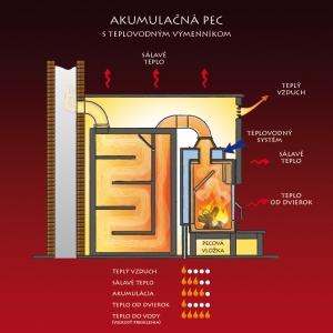 Akumulačná pec s teplovodným výmenníkom