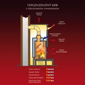 Teplovzdušný krb s teplovodným výmenníkom